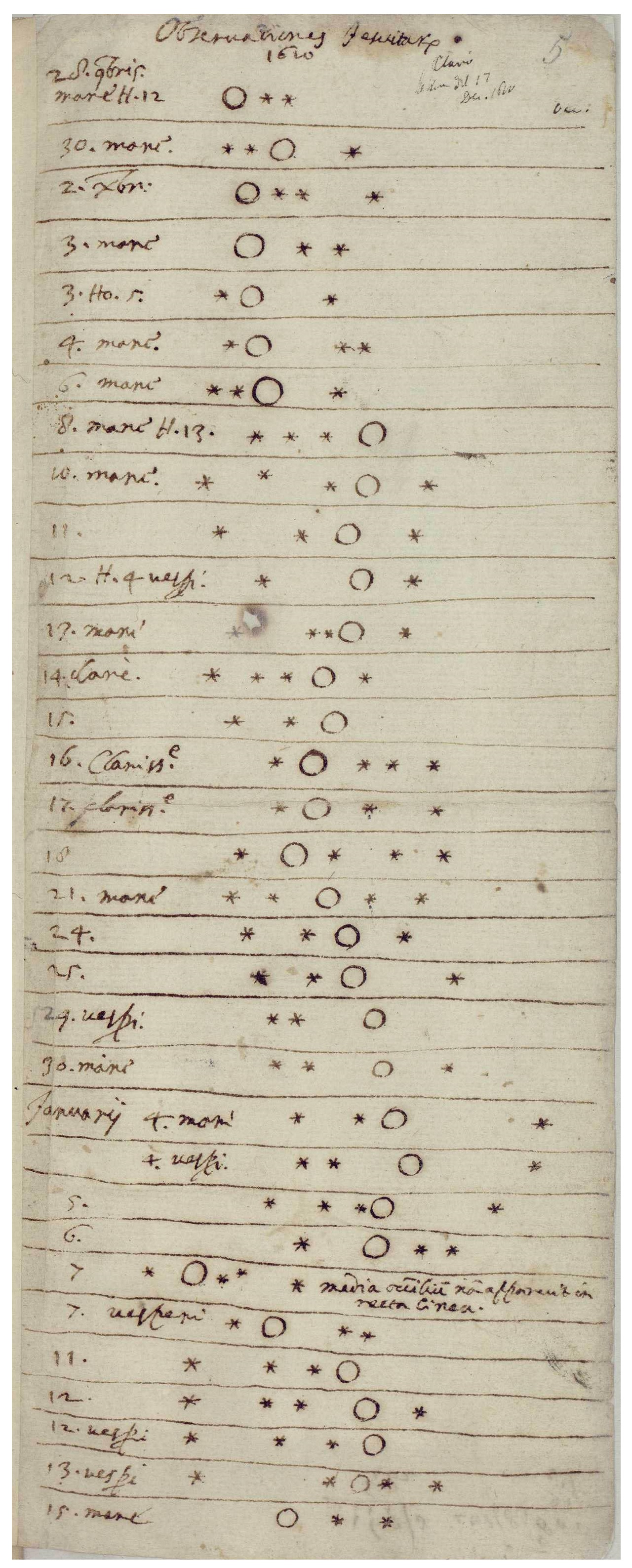 Notes Galileo Galilei jupiter moons